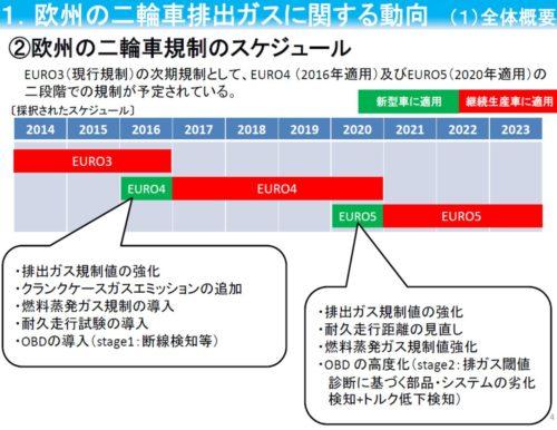 euro3_euro4%e9%81%a9%e5%bf%9c
